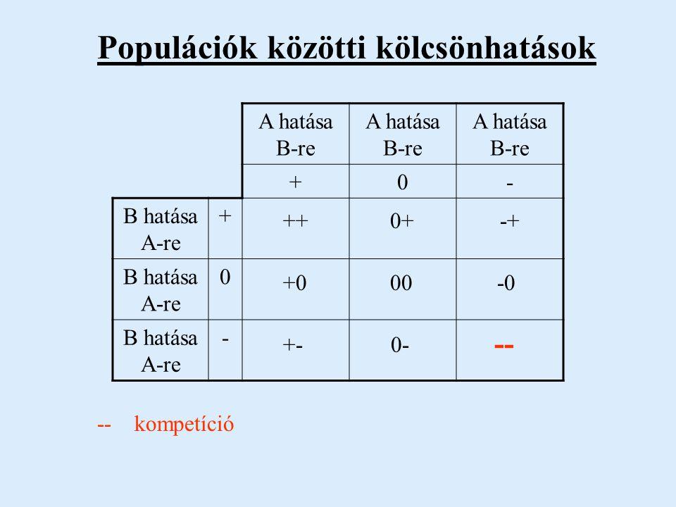 A hatása B-re +0- B hatása A-re +++0+-+ B hatása A-re 0+000-0 B hatása A-re -+-0--- Populációk közötti kölcsönhatások ++ szimbiózis, kooperáció ++ +0 0+ +0 kommenzalizmus++ +0 0+ -+ +- +- predáció, parazitizmus 00 00 neutralizmus +- -+ 0- -0 -0 ammenzalizmus 00 -- -- kompetíció 0- -0