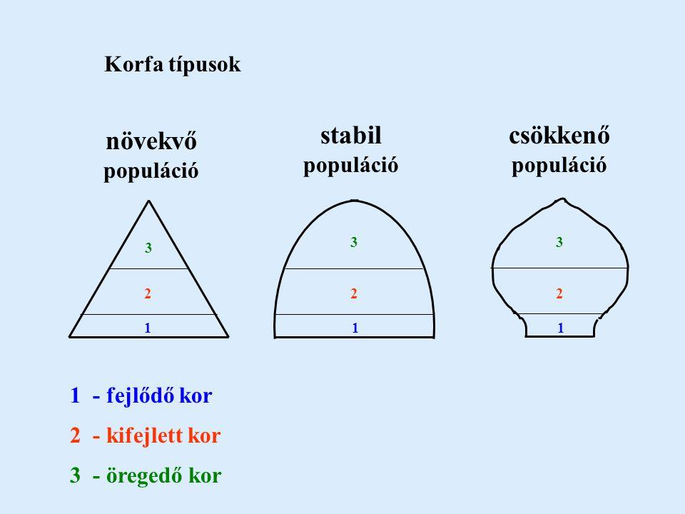 növekvő populáció stabil populáció csökkenő populáció 1 1 1 1 - fejlődő kor 222 2 - kifejlett kor 3 33 3 - öregedő kor Korfa típusok