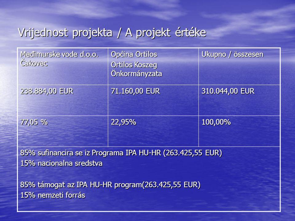 Vrijednost projekta / A projekt értéke Međimurske vode d.o.o.
