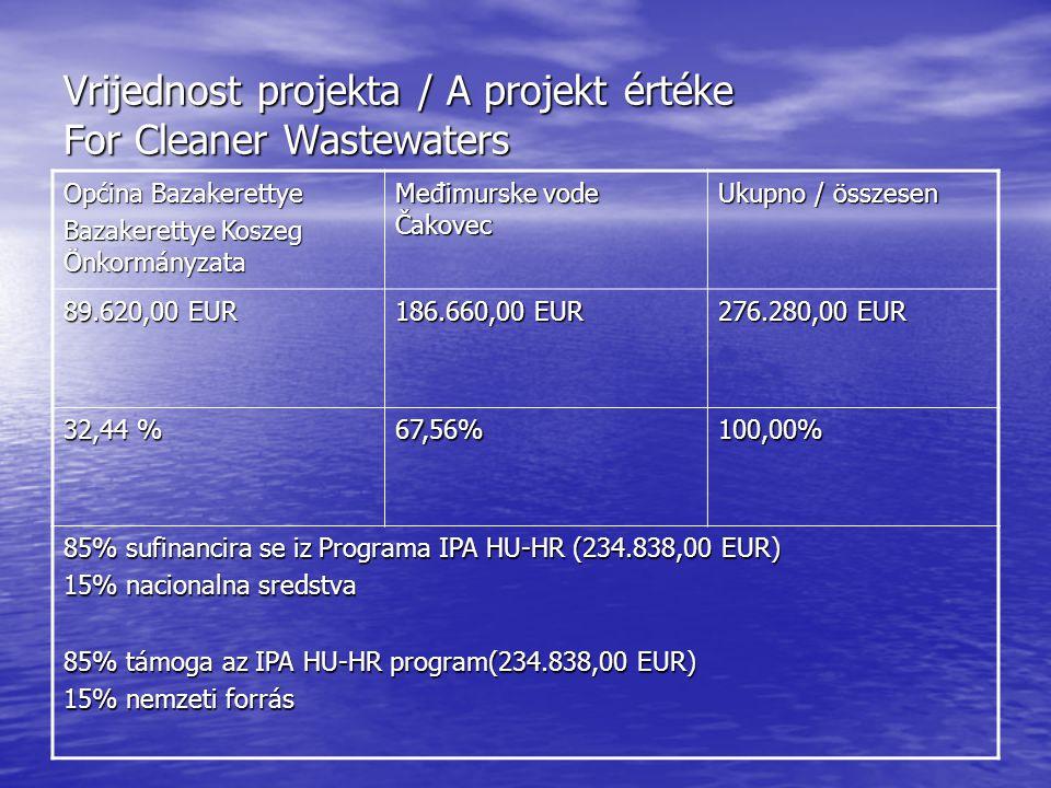 Vrijednost projekta / A projekt értéke For Cleaner Wastewaters Općina Bazakerettye Bazakerettye Koszeg Önkormányzata Međimurske vode Čakovec Ukupno / összesen 89.620,00 EUR 186.660,00 EUR 276.280,00 EUR 32,44 % 67,56%100,00% 85% sufinancira se iz Programa IPA HU-HR (234.838,00 EUR) 15% nacionalna sredstva 85% támoga az IPA HU-HR program(234.838,00 EUR) 15% nemzeti forrás