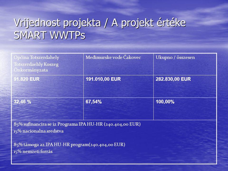Vrijednost projekta / A projekt értéke SMART WWTPs Općina Totszerdahely Totszerdaehly Koszeg Önkormányzata Međimurske vode ČakovecUkupno / összesen 91.820 EUR191.010,00 EUR282.830,00 EUR 32,46 %67,54%100,00% 85% sufinancira se iz Programa IPA HU-HR (240.404,00 EUR) 15% nacionalna sredstva 85% támoga az IPA HU-HR program(240.404,00 EUR) 15% nemzeti forrás