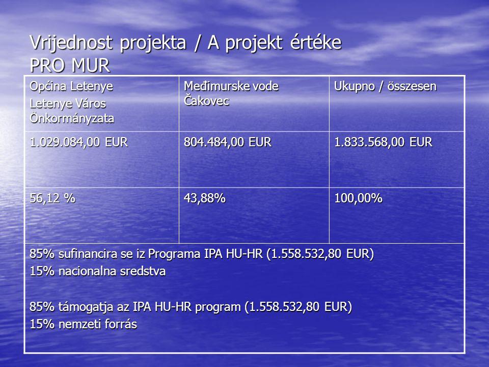 Vrijednost projekta / A projekt értéke PRO MUR Općina Letenye Letenye Város Önkormányzata Međimurske vode Čakovec Ukupno / összesen 1.029.084,00 EUR 804.484,00 EUR 1.833.568,00 EUR 56,12 % 43,88%100,00% 85% sufinancira se iz Programa IPA HU-HR (1.558.532,80 EUR) 15% nacionalna sredstva 85% támogatja az IPA HU-HR program (1.558.532,80 EUR) 15% nemzeti forrás