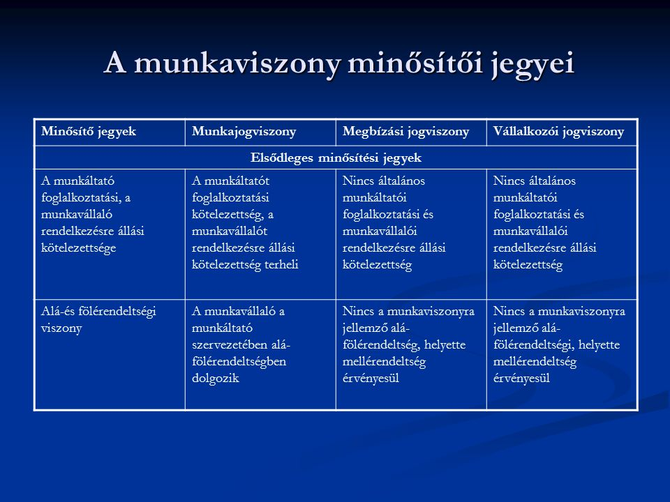 A munkaviszony minősítői jegyei A munkaviszony minősítői jegyei Minősítő jegyekMunkajogviszonyMegbízási jogviszonyVállalkozói jogviszony Elsődleges mi