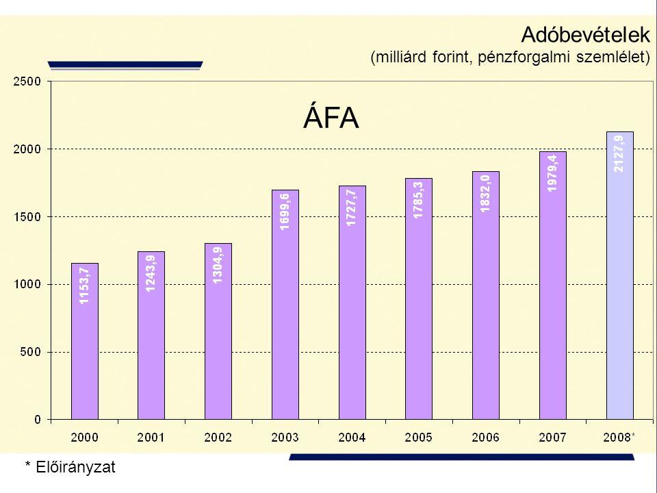 * Előirányzat Adóbevételek (milliárd forint, pénzforgalmi szemlélet) ÁFA