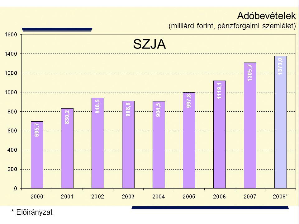 Adóbevételek (milliárd forint, pénzforgalmi szemlélet) * Előirányzat SZJA