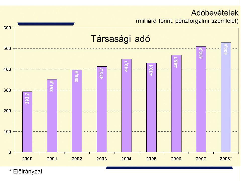 Adóbevételek (milliárd forint, pénzforgalmi szemlélet) * Előirányzat Társasági adó