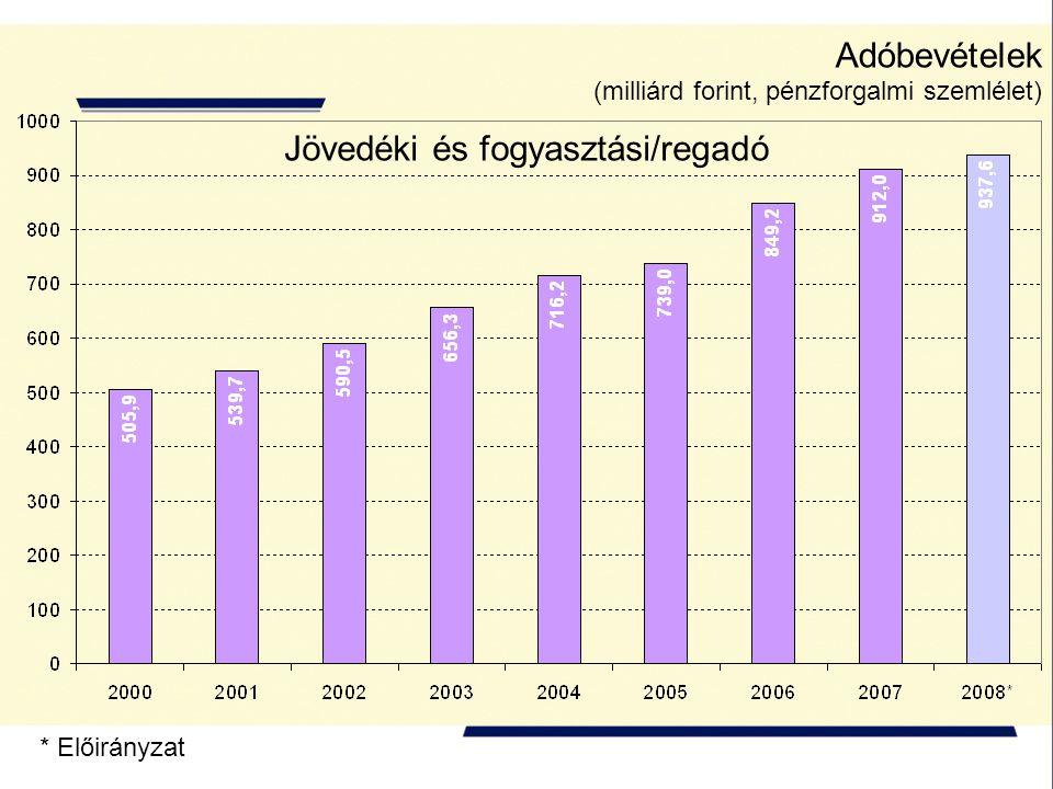 Adóbevételek (milliárd forint, pénzforgalmi szemlélet) * Előirányzat Jövedéki és fogyasztási/regadó