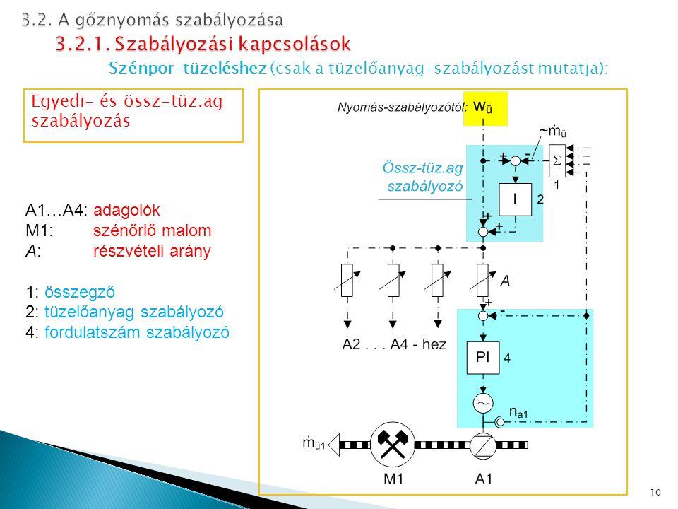 Szénpor-tüzeléshez (csak a tüzelőanyag-szabályozást mutatja): 10 Egyedi- és össz-tüz.ag szabályozás A1…A4: adagolók M1: szénőrlő malom A:részvételi arány 1: összegző 2: tüzelőanyag szabályozó 4: fordulatszám szabályozó