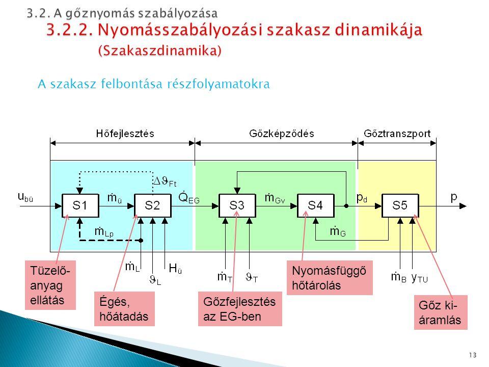 A szakasz felbontása részfolyamatokra 13 Tüzelő- anyag ellátás Égés, hőátadás Gőzfejlesztés az EG-ben Nyomásfüggő hőtárolás Gőz ki- áramlás