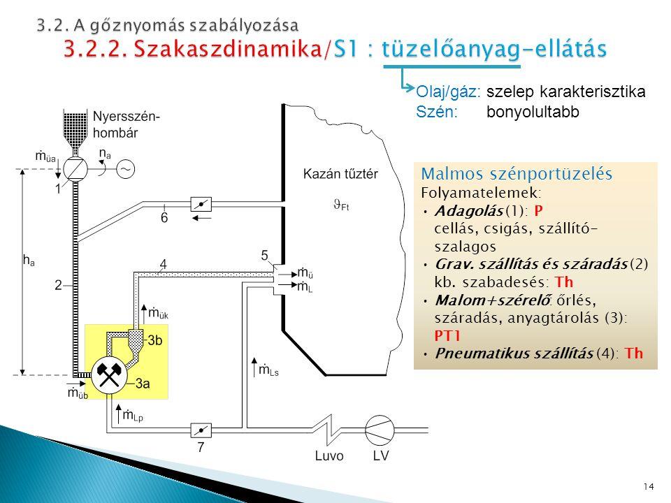 Malmos szénportüzelés Folyamatelemek: Adagolás (1): P cellás, csigás, szállító- szalagos Grav.