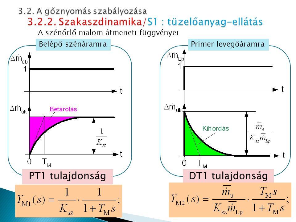 A szénőrlő malom átmeneti függvényei Belépő szénáramraPrimer levegőáramra DT1 tulajdonságPT1 tulajdonság 15