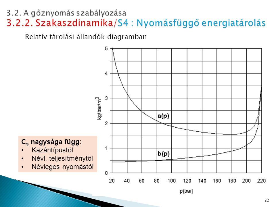 Relatív tárolási állandók diagramban 22 C s nagysága függ: Kazántípustól Névl.