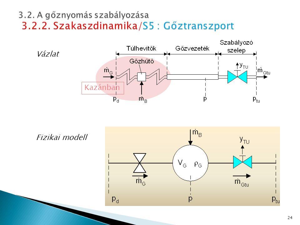 Vázlat Fizikai modell 24 Kazánban