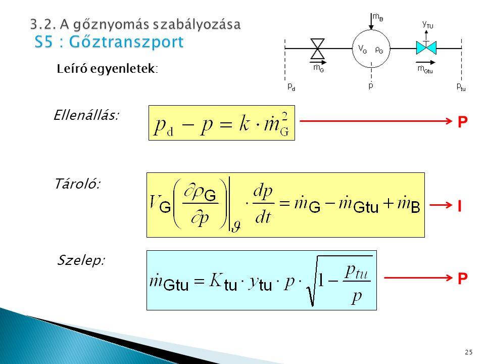 25 Leíró egyenletek: Ellenállás: Tároló: Szelep: P P I