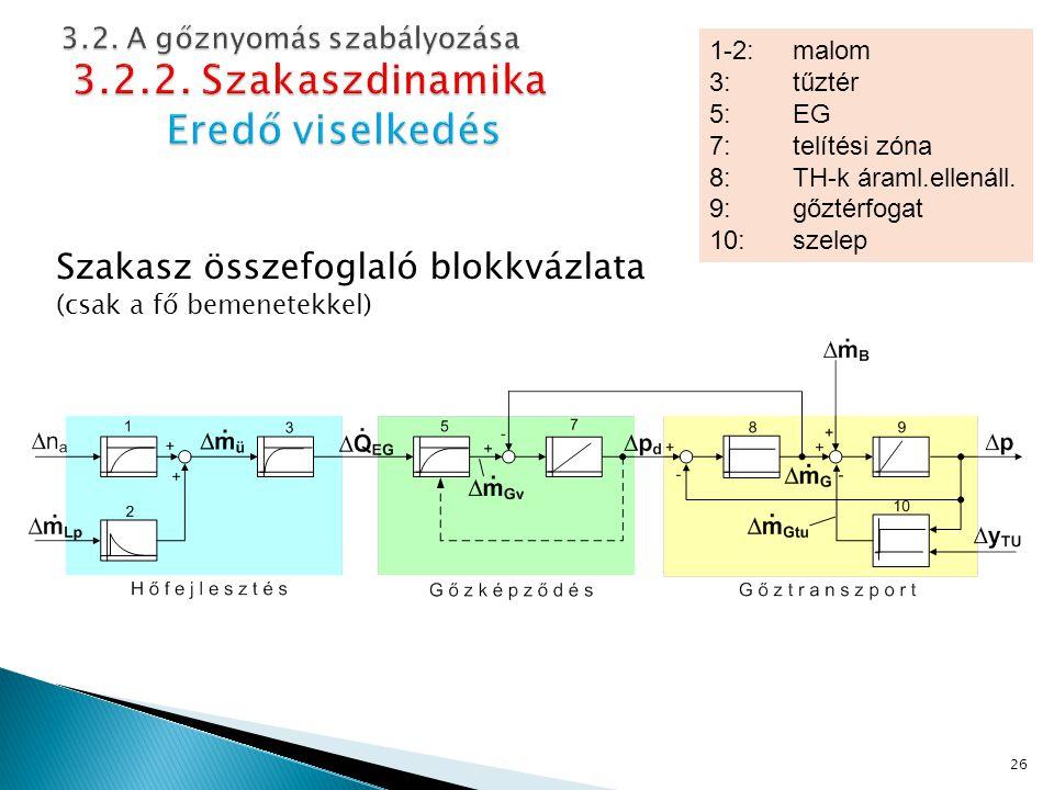 Szakasz összefoglaló blokkvázlata (csak a fő bemenetekkel) 26 1-2: malom 3: tűztér 5: EG 7: telítési zóna 8: TH-k áraml.ellenáll.