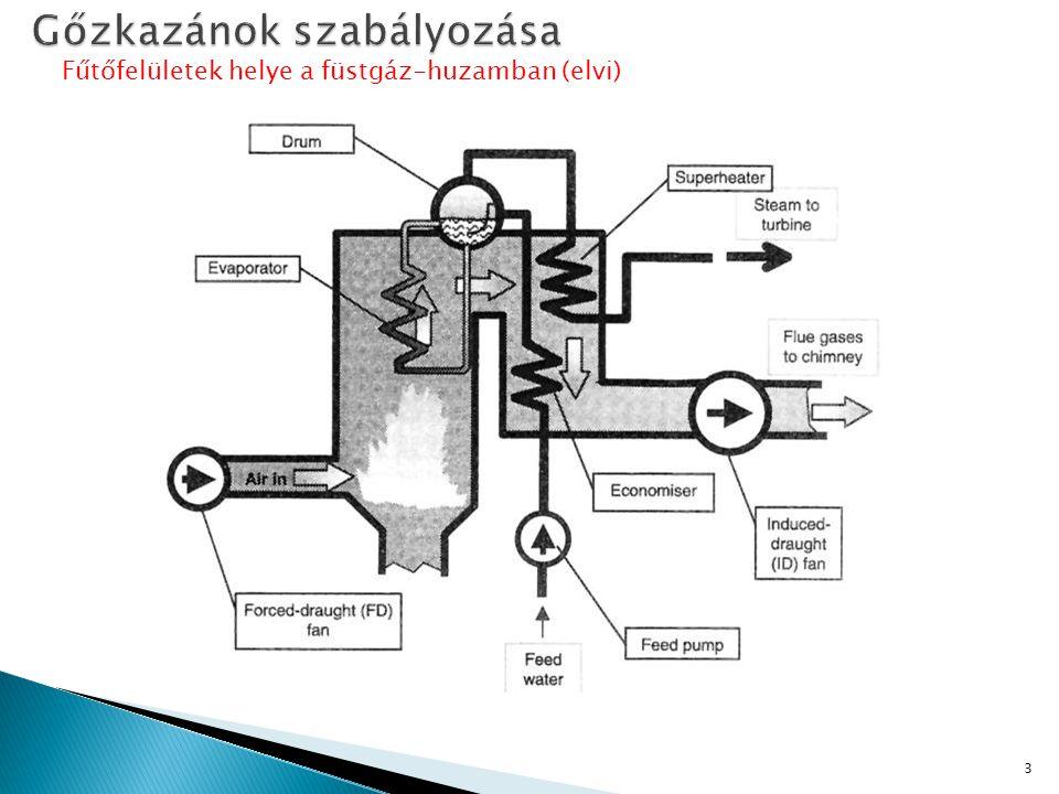 Fűtőfelületek helye a füstgáz-huzamban (elvi) 3