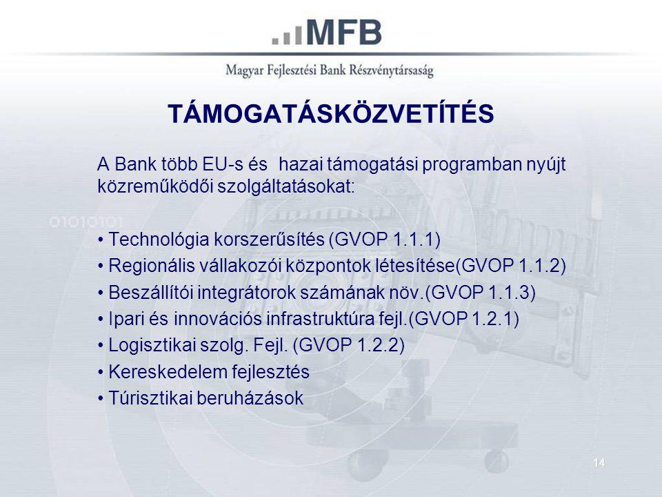 TÁMOGATÁSKÖZVETÍTÉS A Bank több EU-s és hazai támogatási programban nyújt közreműködői szolgáltatásokat: Technológia korszerűsítés (GVOP 1.1.1) Regionális vállakozói központok létesítése(GVOP 1.1.2) Beszállítói integrátorok számának növ.(GVOP 1.1.3) Ipari és innovációs infrastruktúra fejl.(GVOP 1.2.1) Logisztikai szolg.
