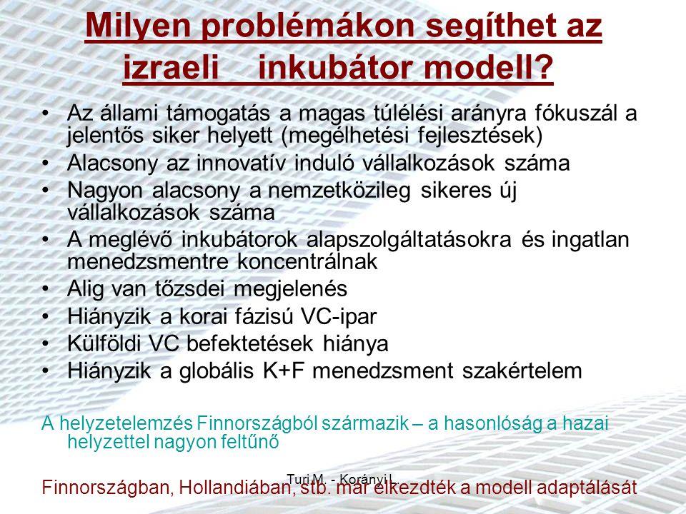 Induló innovatív vállalkozások helyzete Magyarországon Ld.