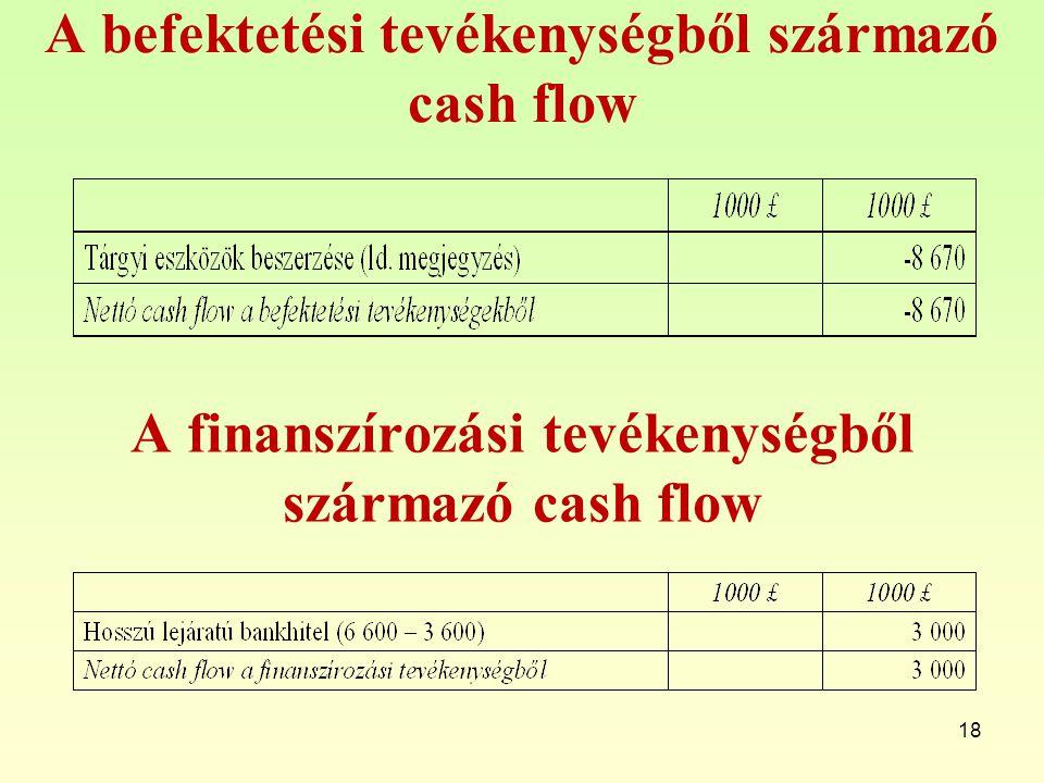 A befektetési tevékenységből származó cash flow 18 A finanszírozási tevékenységből származó cash flow