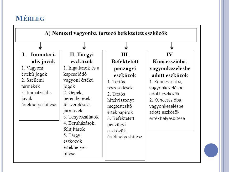 M ÉRLEG A) Nemzeti vagyonba tartozó befektetett eszközök I.Immateri- ális javak 1. Vagyoni értékű jogok 2. Szellemi termékek 3. Immateriális javak ért