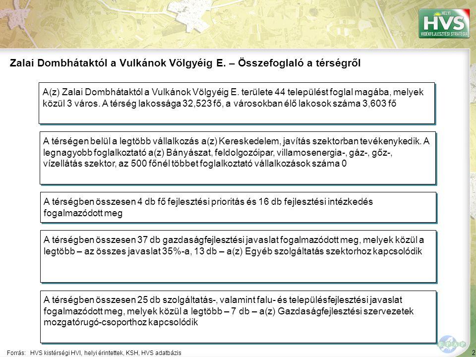 """73 A 10 legfontosabb gazdaságfejlesztési megoldási javaslat 1/10 A 10 legfontosabb gazdaságfejlesztési megoldási javaslatból a legtöbb – 2 db – a(z) Egyéb szolgáltatás szektorhoz kapcsolódik Forrás:HVS kistérségi HVI, helyi érintettek, HVS adatbázis 1 Szektor ▪""""Egyéb tevékenység ▪""""A táji elemek védelme, valamint a fenntartható fejlődés érdekében végrehajtandó beavatkozások és az azokhoz kapcsolódó tervek, tanulmányok készítése. Megoldási javaslat Megoldási javaslat várható eredménye ▪""""Megvalósul a táji elemek védelme, állapotuk javítása."""