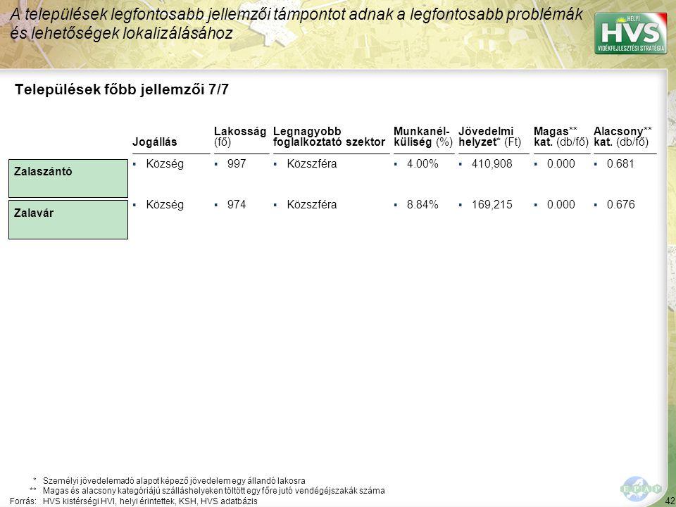 42 Legnagyobb foglalkoztató szektor ▪Közszféra Települések főbb jellemzői 7/7 Jogállás *Személyi jövedelemadó alapot képező jövedelem egy állandó lakosra **Magas és alacsony kategóriájú szálláshelyeken töltött egy főre jutó vendégéjszakák száma Forrás:HVS kistérségi HVI, helyi érintettek, KSH, HVS adatbázis Lakosság (fő) ▪Község▪997 ▪Község▪974 A települések legfontosabb jellemzői támpontot adnak a legfontosabb problémák és lehetőségek lokalizálásához Zalaszántó Zalavár Munkanél- küliség (%) ▪4.00% ▪8.84% Jövedelmi helyzet* (Ft) ▪410,908 ▪169,215 Magas** kat.
