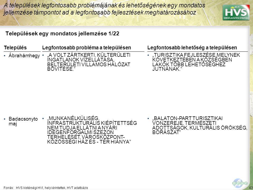 """43 Települések egy mondatos jellemzése 1/22 A települések legfontosabb problémájának és lehetőségének egy mondatos jellemzése támpontot ad a legfontosabb fejlesztések meghatározásához Forrás:HVS kistérségi HVI, helyi érintettek, HVT adatbázis TelepülésLegfontosabb probléma a településen ▪Ábrahámhegy ▪""""A VOLT ZÁRTKERTI, KÜLTERÜLETI INGATLANOK VÍZELLÁTÁSA, BELTERÜLETI VILLAMOS HÁLÓZAT BŐVÍTÉSE. ▪Badacsonyto maj ▪""""MUNKANÉLKÜLISÉG, INFRASTRUKTURÁLIS KIÉPÍTETTSÉG NEM TUDJA ELLÁTNI A NYÁRI IDEGENFORGALMI SZEZON TERHELÉSÉT, VÁROSKÖZPONT- KÖZÖSSÉGI HÁZ ÉS - TÉR HIÁNYA Legfontosabb lehetőség a településen ▪""""TURISZTIKA FEJLESZÉSE,MELYNEK KÖVETKEZTÉBEN A KÖZSÉGBEN LAKÓK TÖBB LEHETŐSÉGHEZ JUTNÁNAK. ▪""""BALATON-PART TURISZTIKAI VONZEREJE, TERMÉSZETI ADOTTSÁGOK, KULTURÁLIS ÖRÖKSÉG, BORÁSZAT"""