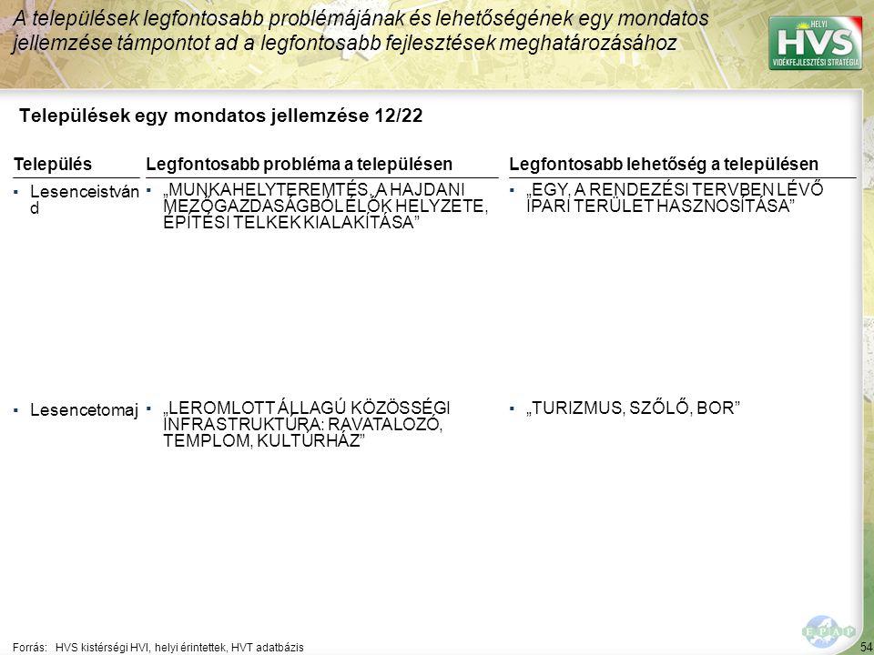 """54 Települések egy mondatos jellemzése 12/22 A települések legfontosabb problémájának és lehetőségének egy mondatos jellemzése támpontot ad a legfontosabb fejlesztések meghatározásához Forrás:HVS kistérségi HVI, helyi érintettek, HVT adatbázis TelepülésLegfontosabb probléma a településen ▪Lesenceistván d ▪""""MUNKAHELYTEREMTÉS, A HAJDANI MEZŐGAZDASÁGBÓL ÉLŐK HELYZETE, ÉPÍTÉSI TELKEK KIALAKÍTÁSA ▪Lesencetomaj ▪""""LEROMLOTT ÁLLAGÚ KÖZÖSSÉGI INFRASTRUKTÚRA: RAVATALOZÓ, TEMPLOM, KULTÚRHÁZ Legfontosabb lehetőség a településen ▪""""EGY, A RENDEZÉSI TERVBEN LÉVŐ IPARI TERÜLET HASZNOSÍTÁSA ▪""""TURIZMUS, SZŐLŐ, BOR"""