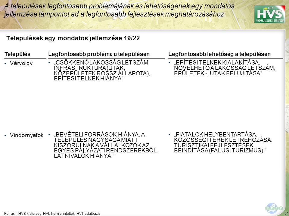 """61 Települések egy mondatos jellemzése 19/22 A települések legfontosabb problémájának és lehetőségének egy mondatos jellemzése támpontot ad a legfontosabb fejlesztések meghatározásához Forrás:HVS kistérségi HVI, helyi érintettek, HVT adatbázis TelepülésLegfontosabb probléma a településen ▪Várvölgy ▪""""CSÖKKENŐ LAKOSSÁG LÉTSZÁM, INFRASTRUKTÚRA (UTAK, KÖZÉPÜLETEK ROSSZ ÁLLAPOTA), ÉPÍTÉSI TELKEK HIÁNYA ▪Vindornyafok ▪""""BEVÉTELI FORRÁSOK HIÁNYA."""