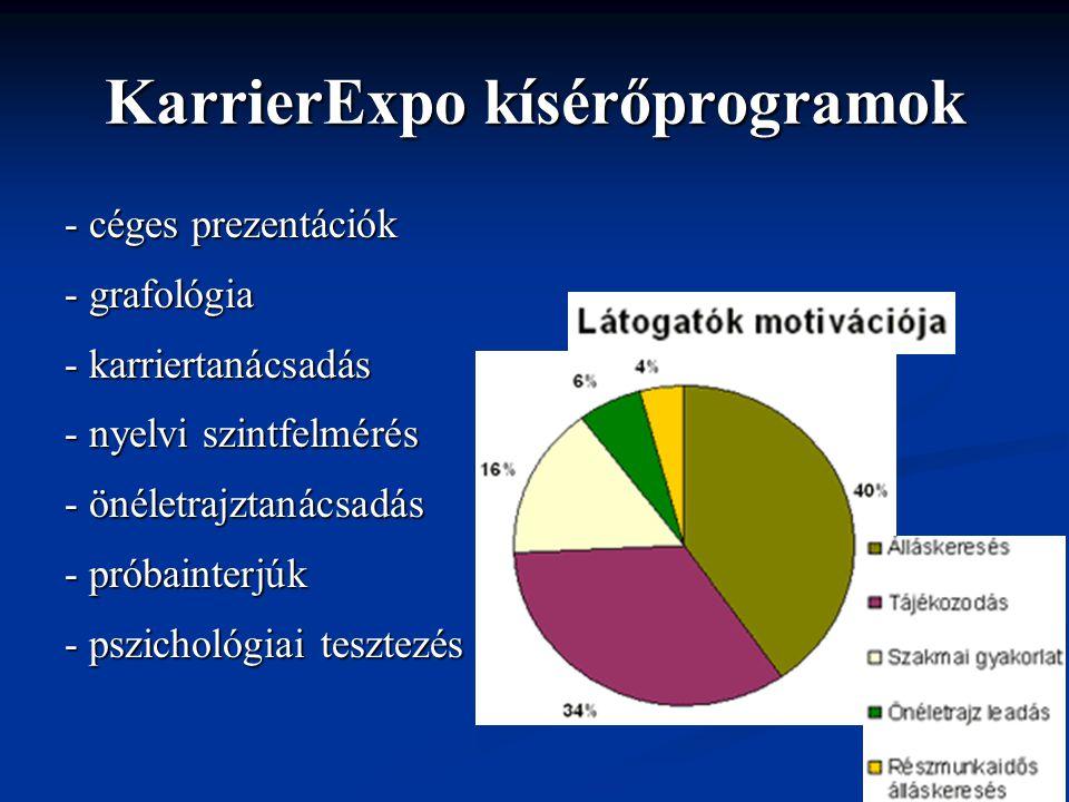 KarrierExpo kísérőprogramok - céges prezentációk - grafológia - karriertanácsadás - nyelvi szintfelmérés - önéletrajztanácsadás - próbainterjúk - pszichológiai tesztezés