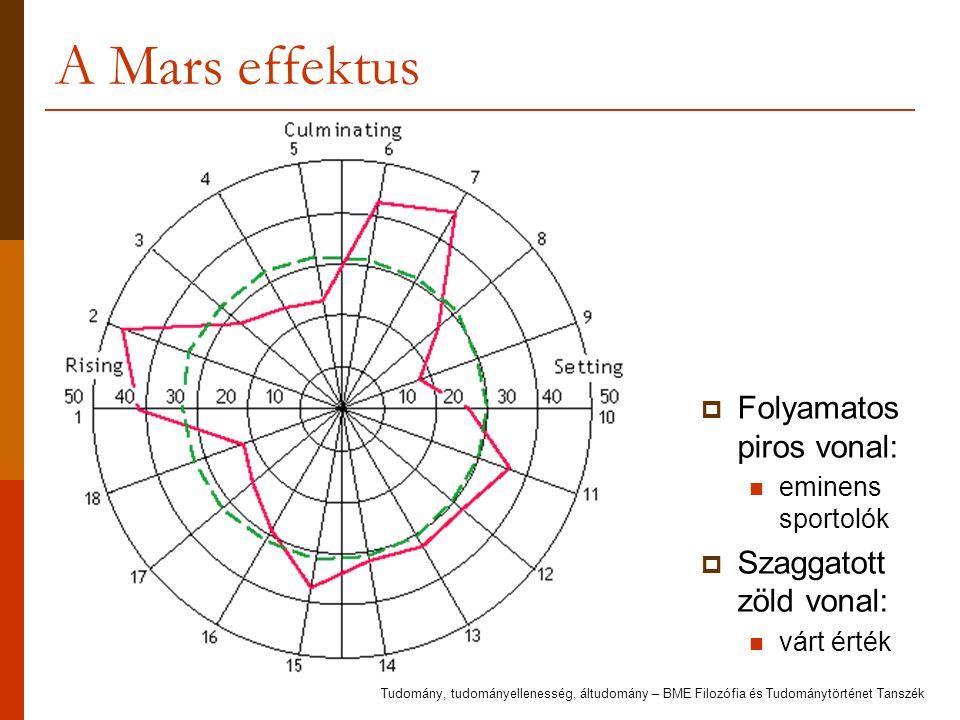 A Mars effektus  Folyamatos piros vonal: eminens sportolók  Szaggatott zöld vonal: várt érték Tudomány, tudományellenesség, áltudomány – BME Filozóf