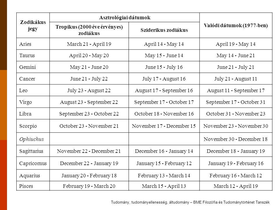 Zodikákus jegy Asztrológiai dátumok Valódi dátumok (1977-ben) Tropikus (2000 éve érvényes) zodiákus Sziderikus zodiákus AriesMarch 21 - April 19April