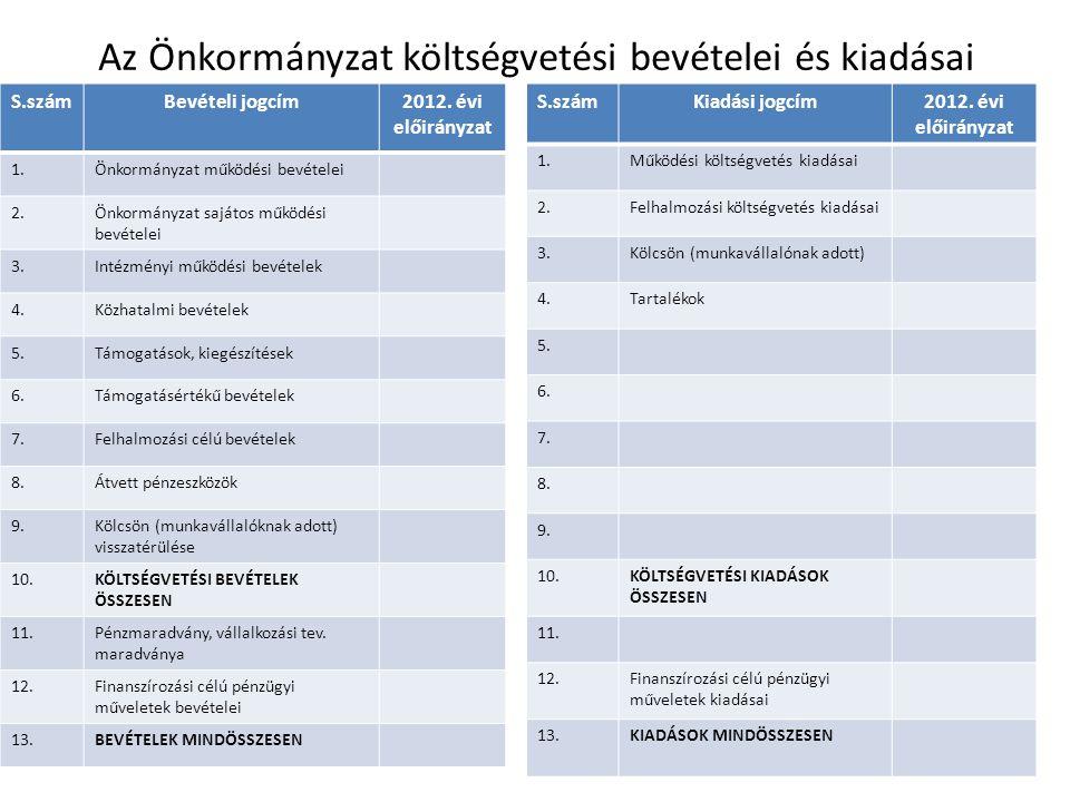 Az Önkormányzat költségvetési bevételei és kiadásai S.számBevételi jogcím2012. évi előirányzat 1.Önkormányzat működési bevételei 2.Önkormányzat sajáto