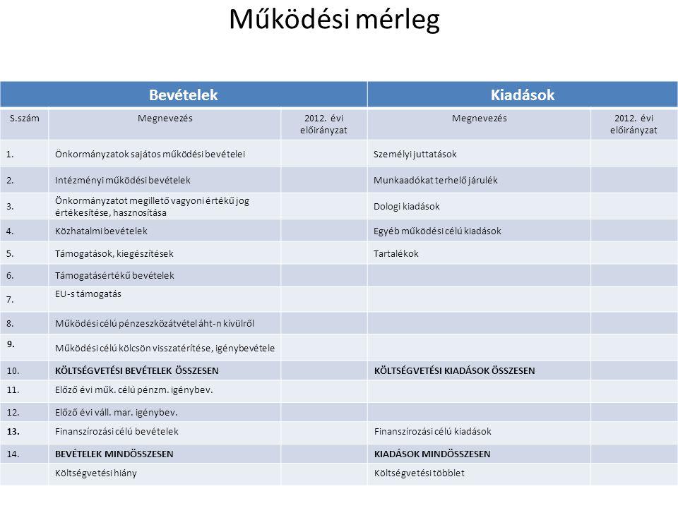 Működési mérleg BevételekKiadások S.számMegnevezés2012. évi előirányzat Megnevezés2012. évi előirányzat 1.Önkormányzatok sajátos működési bevételeiSze