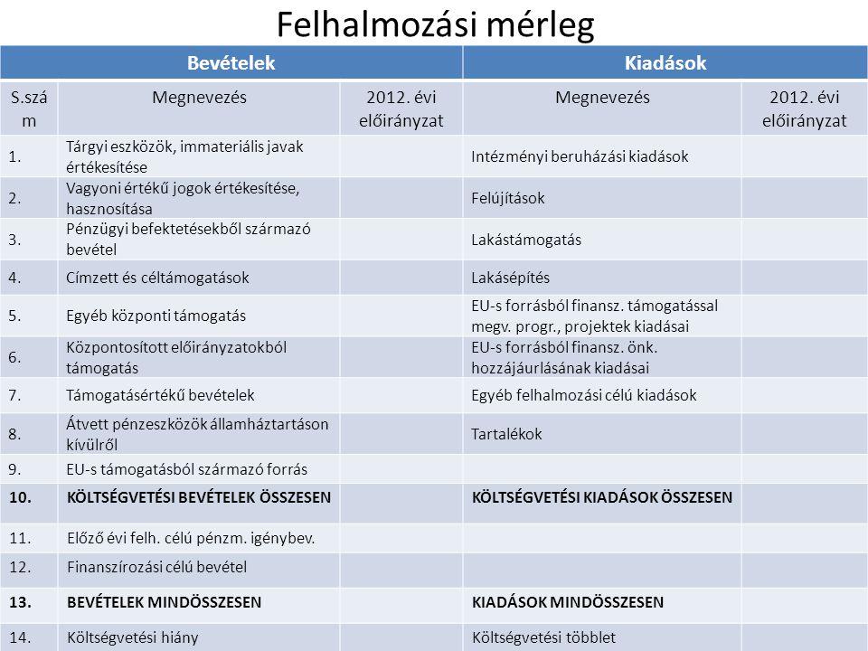 Felhalmozási mérleg BevételekKiadások S.szá m Megnevezés2012. évi előirányzat Megnevezés2012. évi előirányzat 1. Tárgyi eszközök, immateriális javak é