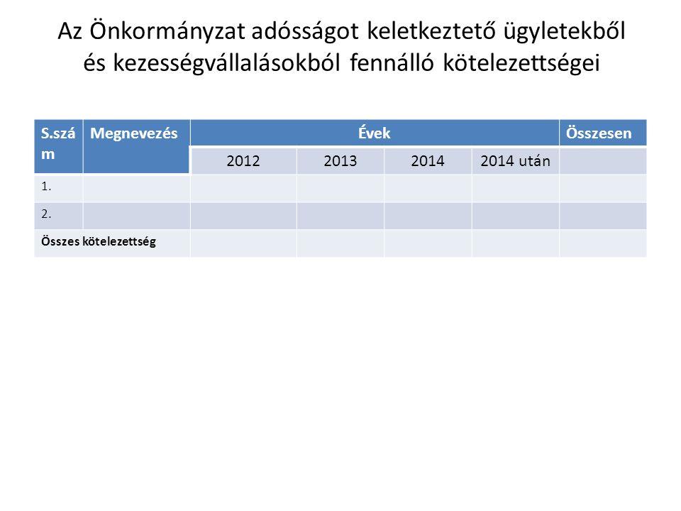 Az Önkormányzat adósságot keletkeztető ügyletekből és kezességvállalásokból fennálló kötelezettségei S.szá m MegnevezésÉvekÖsszesen 2012201320142014 után 1.