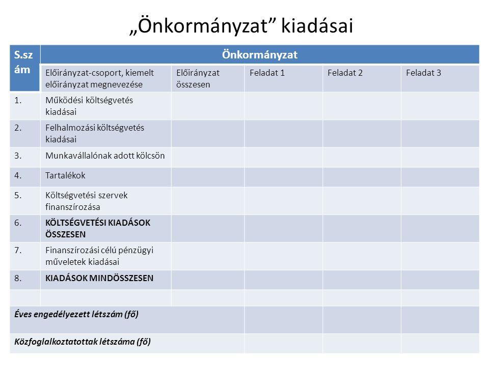 """""""Önkormányzat"""" kiadásai S.sz ám Önkormányzat Előirányzat-csoport, kiemelt előirányzat megnevezése Előirányzat összesen Feladat 1Feladat 2Feladat 3 1.M"""