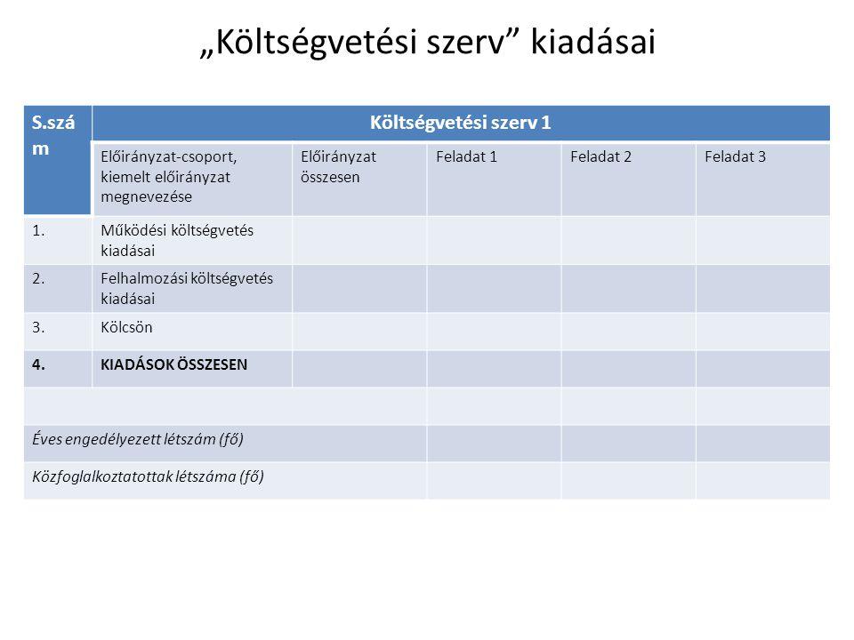 """""""Költségvetési szerv kiadásai S.szá m Költségvetési szerv 1 Előirányzat-csoport, kiemelt előirányzat megnevezése Előirányzat összesen Feladat 1Feladat 2Feladat 3 1.Működési költségvetés kiadásai 2.Felhalmozási költségvetés kiadásai 3.Kölcsön 4.KIADÁSOK ÖSSZESEN Éves engedélyezett létszám (fő) Közfoglalkoztatottak létszáma (fő)"""