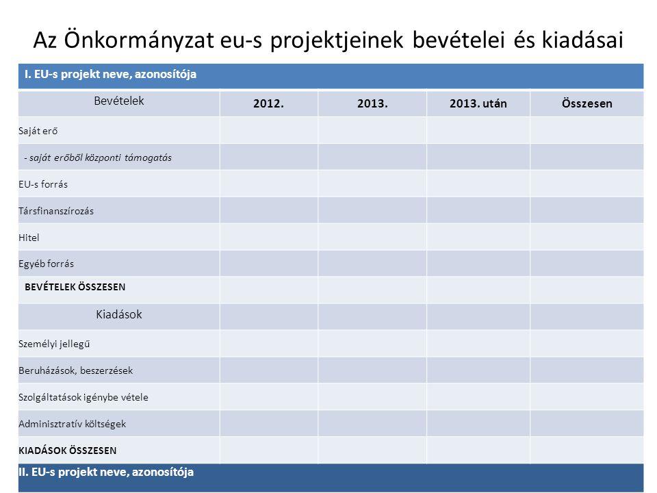 Az Önkormányzat eu-s projektjeinek bevételei és kiadásai I. EU-s projekt neve, azonosítója Bevételek 2012.2013.2013. utánÖsszesen Saját erő - saját er