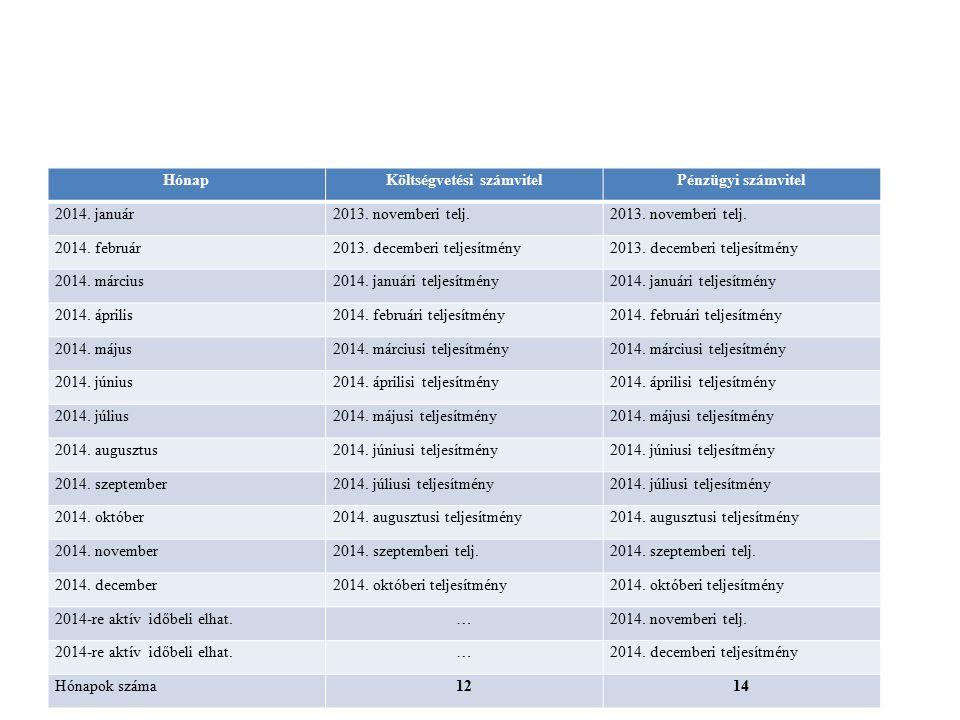 HónapKöltségvetési számvitelPénzügyi számvitel 2014. január2013. novemberi telj. 2014. február2013. decemberi teljesítmény 2014. március2014. januári