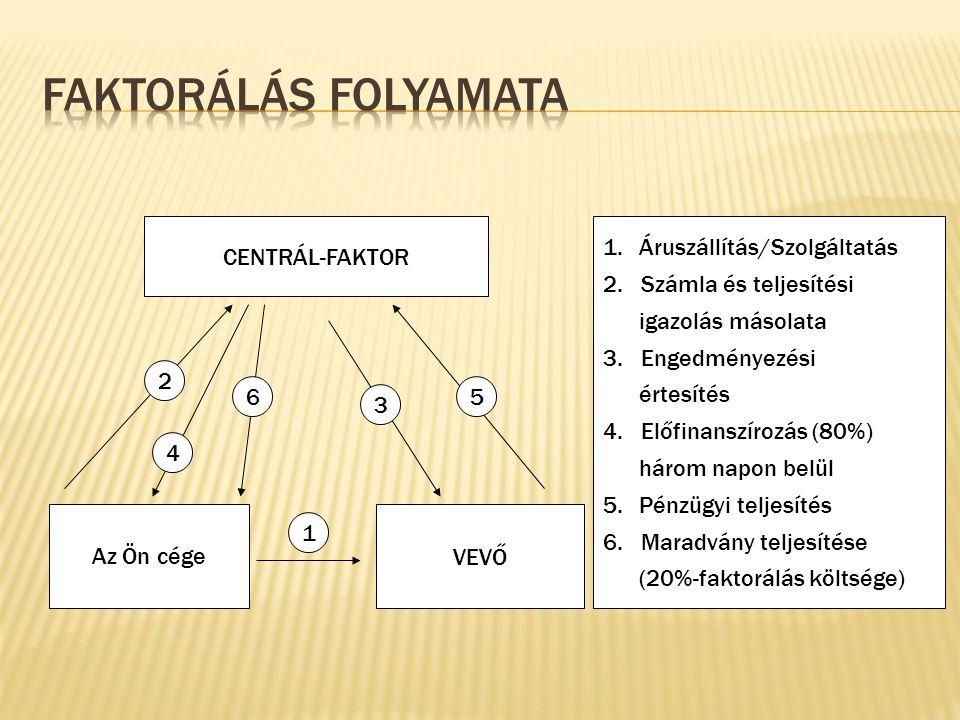 CENTRÁL-FAKTOR Az Ön cége VEVŐ 2 4 6 3 5 1 1.Áruszállítás/Szolgáltatás 2.