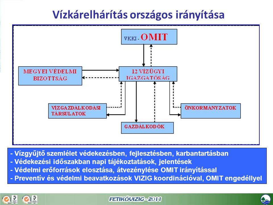 Vízkárelhárítás országos irányítása - Vízgyűjtő szemlélet védekezésben, fejlesztésben, karbantartásban - Védekezési időszakban napi tájékoztatások, je