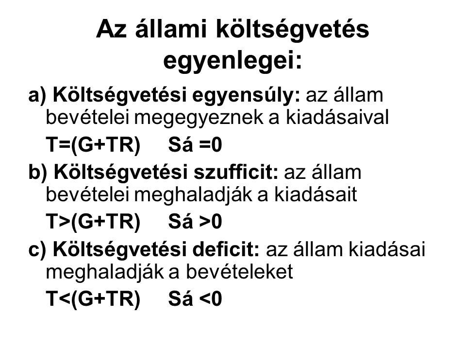 Az állami költségvetés egyenlegei: a) Költségvetési egyensúly: az állam bevételei megegyeznek a kiadásaival T=(G+TR)Sá =0 b) Költségvetési szufficit: az állam bevételei meghaladják a kiadásait T>(G+TR)Sá >0 c) Költségvetési deficit: az állam kiadásai meghaladják a bevételeket T<(G+TR)Sá <0