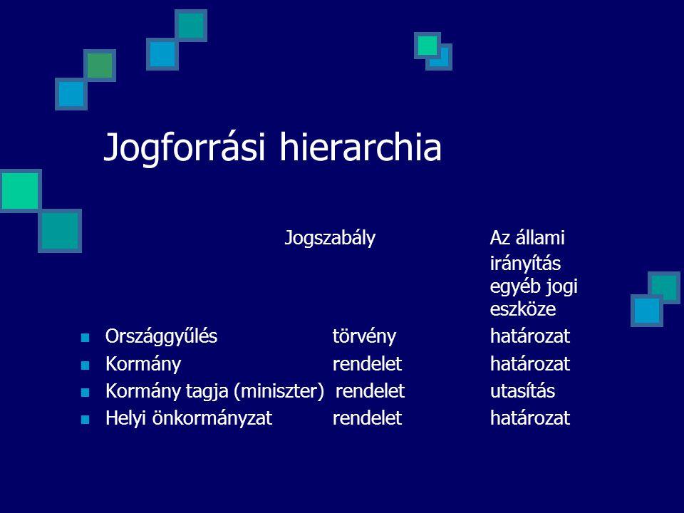 Jogforrási hierarchia Jogszabály Az állami irányítás egyéb jogi eszköze Országgyűlés törvényhatározat Kormány rendelethatározat Kormány tagja (miniszt