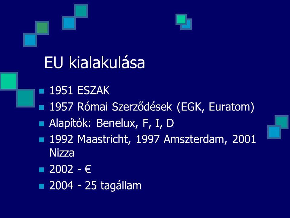 EU kialakulása 1951 ESZAK 1957 Római Szerződések (EGK, Euratom) Alapítók: Benelux, F, I, D 1992 Maastricht, 1997 Amszterdam, 2001 Nizza 2002 - € 2004