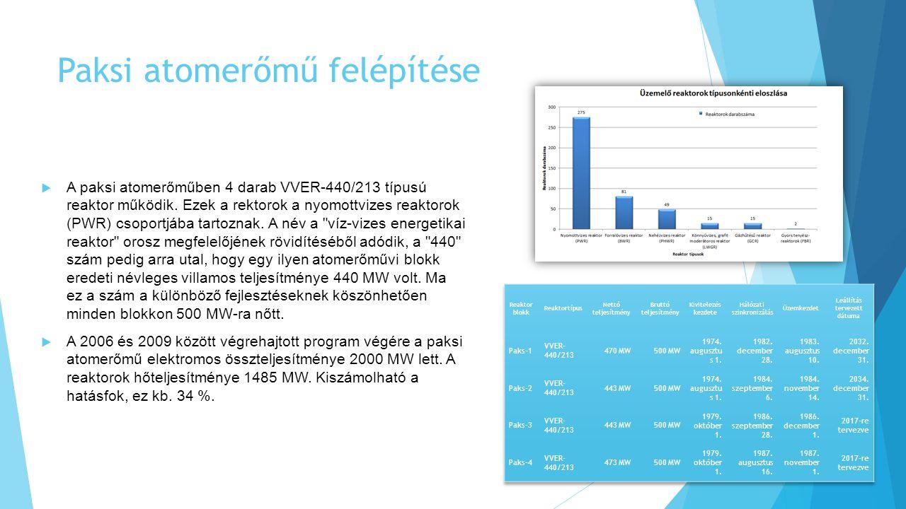 Paksi atomerőmű felépítése  A paksi atomerőműben 4 darab VVER-440/213 típusú reaktor működik.
