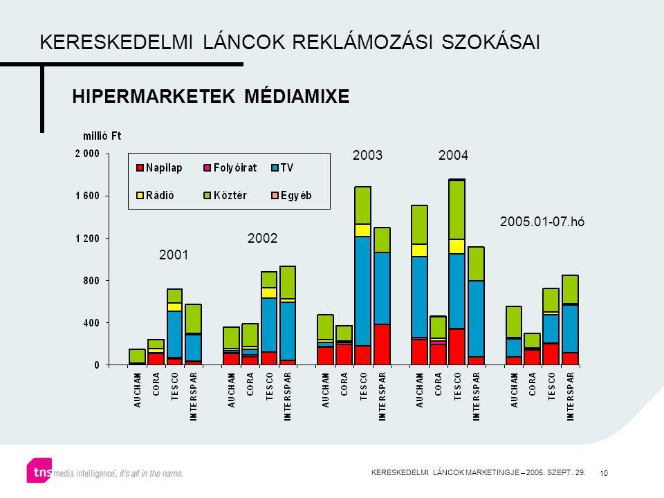 10 KERESKEDELMI LÁNCOK REKLÁMOZÁSI SZOKÁSAI HIPERMARKETEK MÉDIAMIXE 2001 2002 20032004 2005.01-07.hó KERESKEDELMI LÁNCOK MARKETINGJE – 2005.