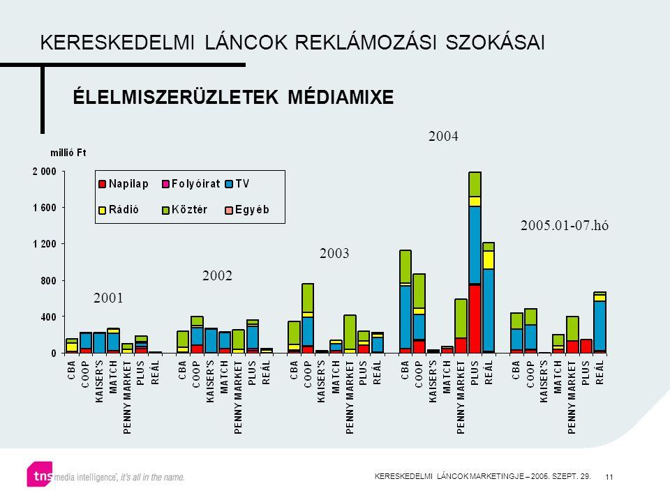 11 KERESKEDELMI LÁNCOK REKLÁMOZÁSI SZOKÁSAI ÉLELMISZERÜZLETEK MÉDIAMIXE 2001 2002 2003 2004 2005.01-07.hó KERESKEDELMI LÁNCOK MARKETINGJE – 2005.