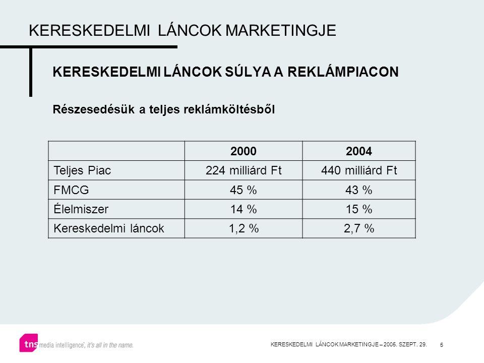 5 KERESKEDELMI LÁNCOK MARKETINGJE KERESKEDELMI LÁNCOK SÚLYA A REKLÁMPIACON Részesedésük a teljes reklámköltésből 20002004 Teljes Piac224 milliárd Ft440 milliárd Ft FMCG45 %43 % Élelmiszer14 %15 % Kereskedelmi láncok1,2 %2,7 % KERESKEDELMI LÁNCOK MARKETINGJE – 2005.