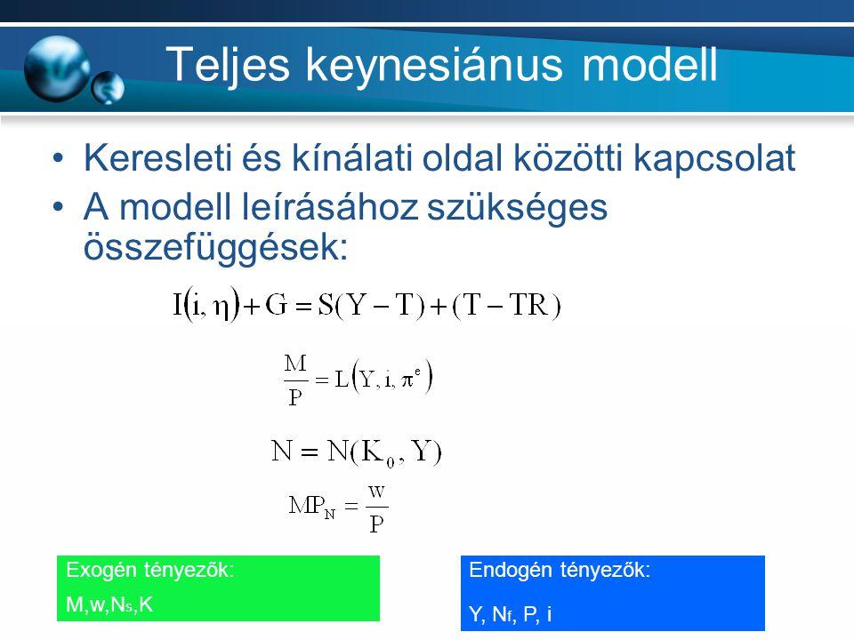Teljes keynesiánus modell Keresleti és kínálati oldal közötti kapcsolat A modell leírásához szükséges összefüggések: Exogén tényezők: M,w,N s,K Endogé